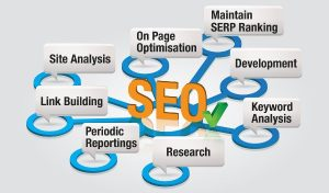 Top Benefits Of Using Search Engine Optimization Services In New York