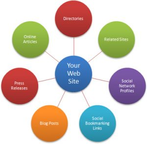 Indexing Your Backlinks