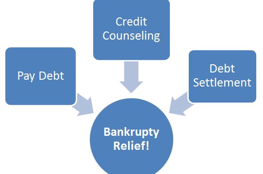 Financial Trouble: Alternative To Filing For Bankruptcy