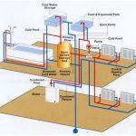 Choosing A Good Heat Pump System Repair Service In Louisville KY