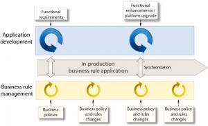Business Process Management platform