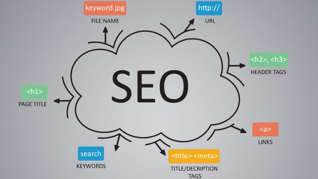 3 Distinguished Traits Every SEO Consultant Must Have