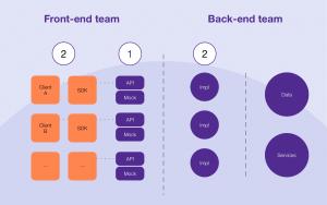 API centered development approach